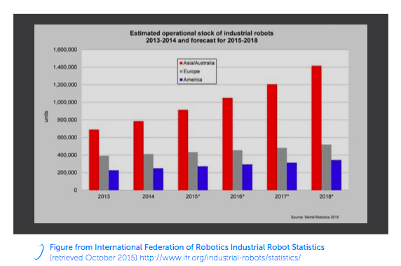 Industrial Robotics Chart from IFR