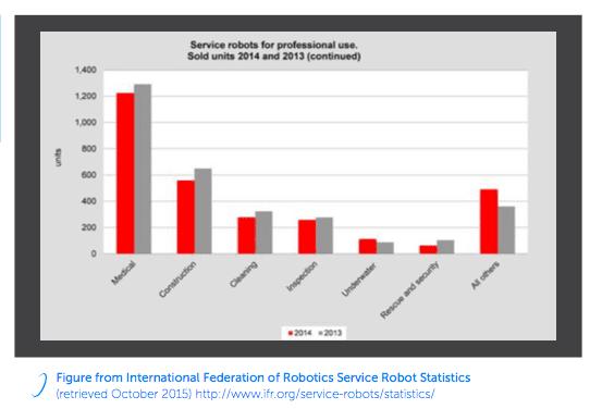 Service Robotics Chart from IFR