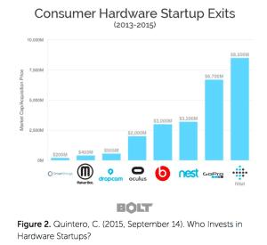 Consumer Hardware Startup Exits