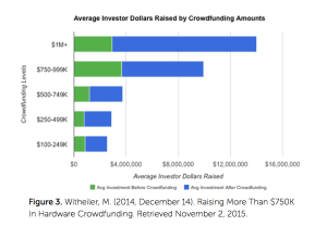 Crowdfunding by Hardware Startups