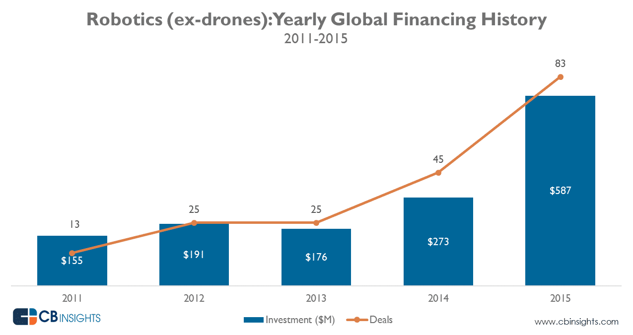 cbinsights-robotics_yearly_funding_mar2016