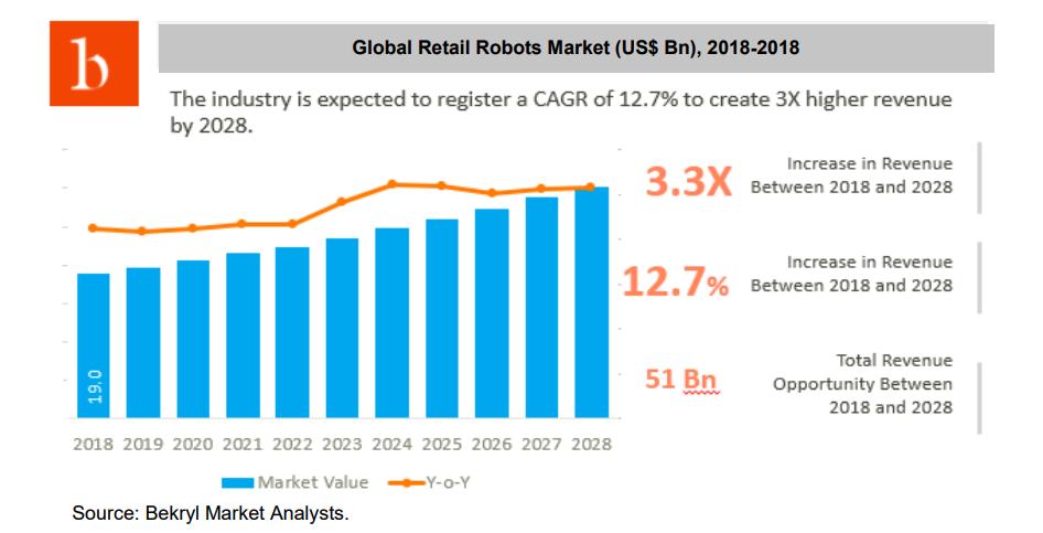 RAC 'Rising Traits in Retail Robotics' report launched